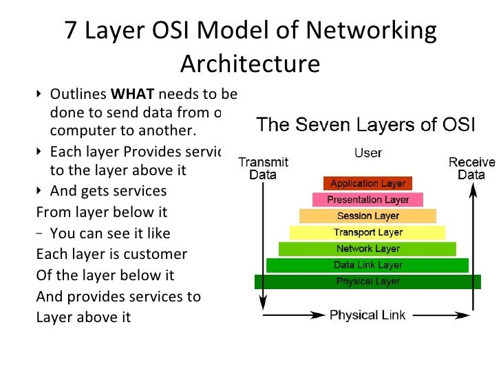 Introduction to the osi 7 layer model and data link layer for Layer 7 architecture
