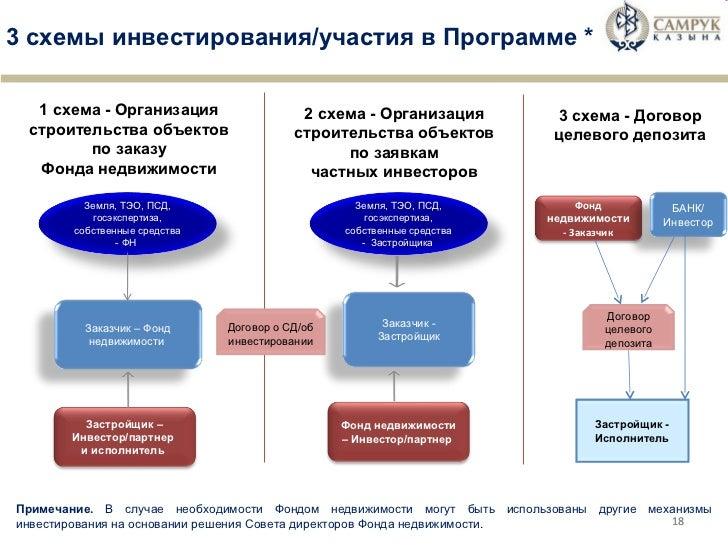 3 схемы инвестирования/участия