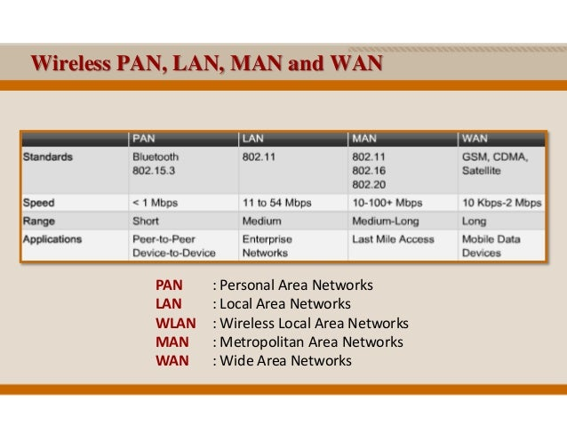 wlan vs lans Lan vs wlan vs wanlan (local area network), wlan (wireless local area network), and wan (wide area network) are three different types of networkslan ( local area.