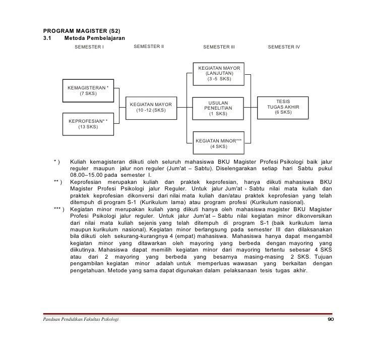 PROGRAM MAGISTER (S2) 3.1  Metoda Pembelajaran                SEMESTER I                SEMESTER II        SEMESTER III   ...