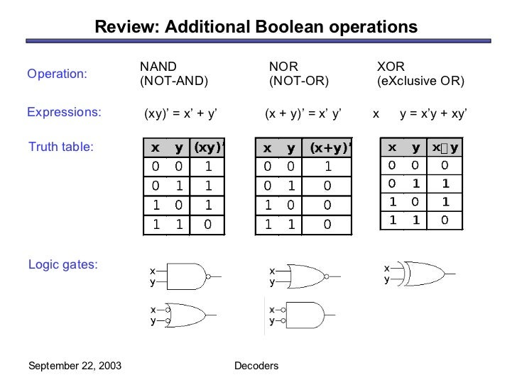 Review: Additional Boolean operations  September 22, 2003 Decoders NAND (NOT-AND) NOR (NOT-OR) XOR (eXclusive OR) (xy)' = ...