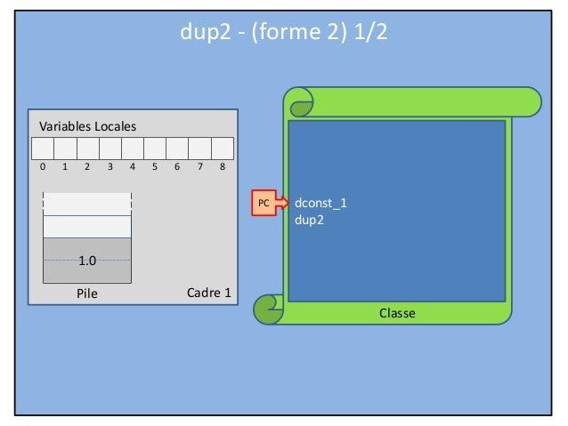 Cadre 1 Classe Variables Locales 0 1 2 3 4 5 6 7 8 Pile dconst_1 dup2 PC dup2 - (forme 2) 1/2 1.0