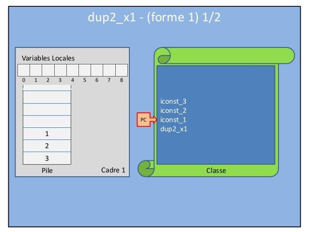 JVM Hardcore - Part 06 - Stack instructions - dup2_x1 (form 1)