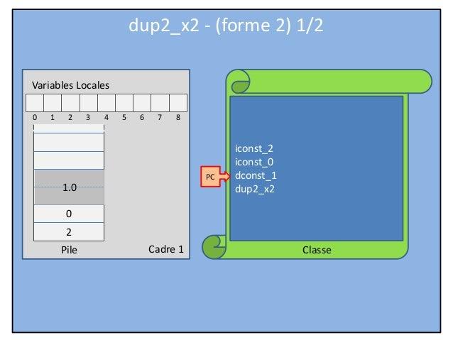 JVM Hardcore - Part 06 - Stack instructions - dup2_x2 (form 2)