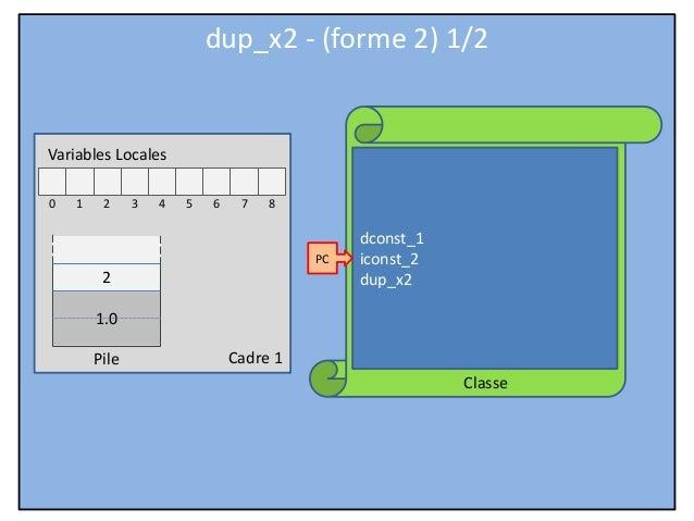 Cadre 1 Classe Variables Locales 0 1 2 3 4 5 6 7 8 Pile dconst_1 iconst_2 dup_x2 PC dup_x2 - (forme 2) 1/2 2 1.0
