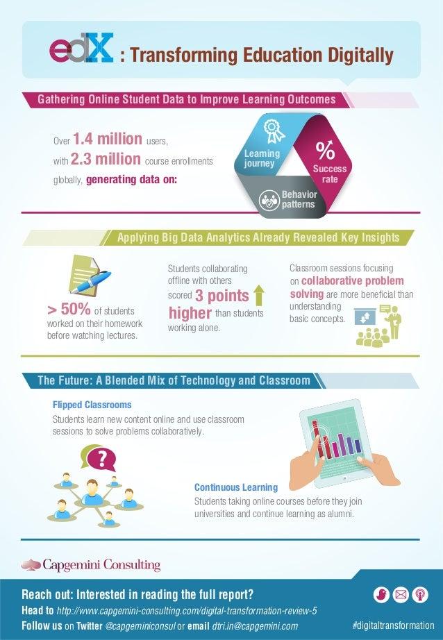 edx: Transforming Education Digitally