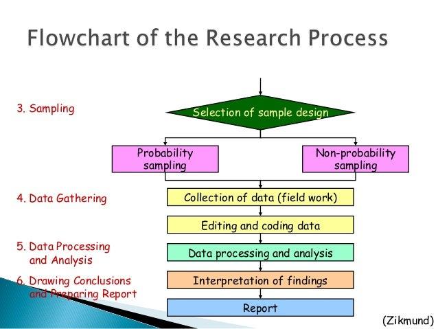 sample design and sampling process