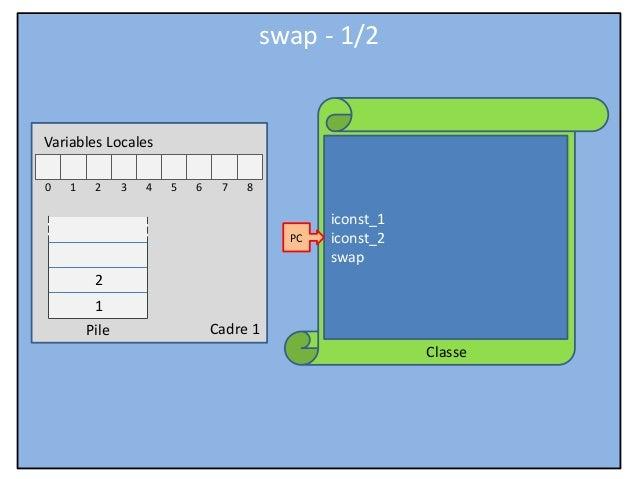 JVM Hardcore - Part 06 - Stack instructions - swap