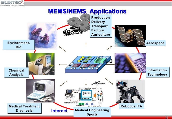 Progress Of Integration In Mems And New Industry Creation