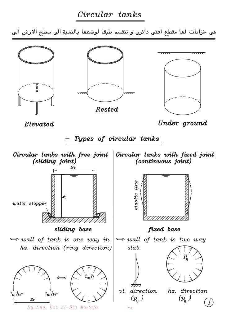 09  (4th civil) (tanks) circular tanks