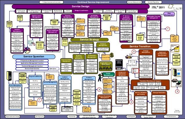itil incident management workflow diagram itil free