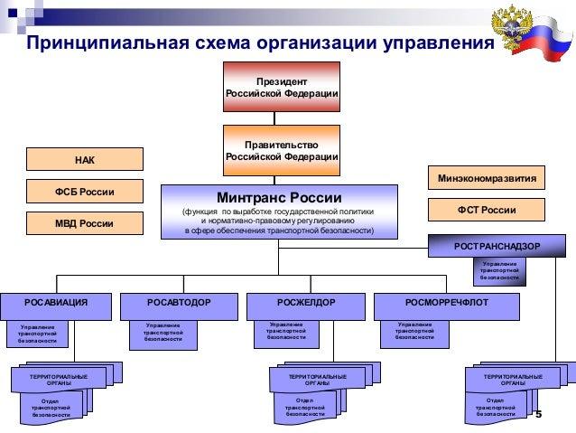 5 Управление транспортной