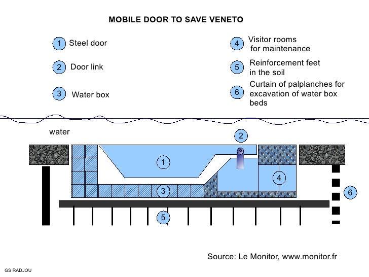 ° water Steel door Door link Water box Visitor rooms for maintenance Reinforcement feet in the soil Curtain of palplanches...