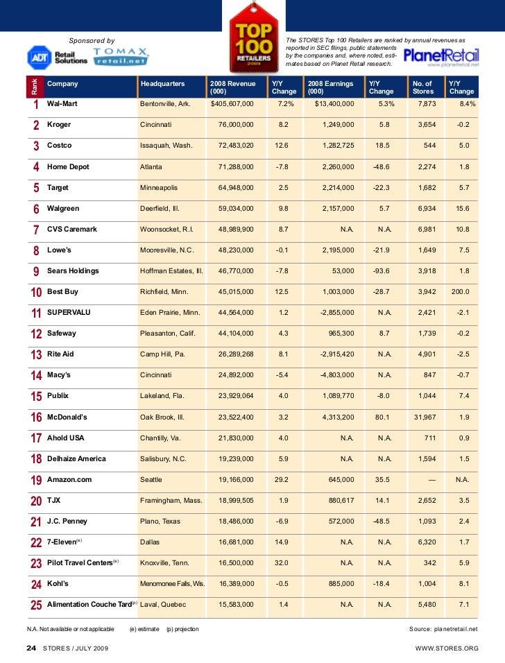 Top 100 Retail Brands