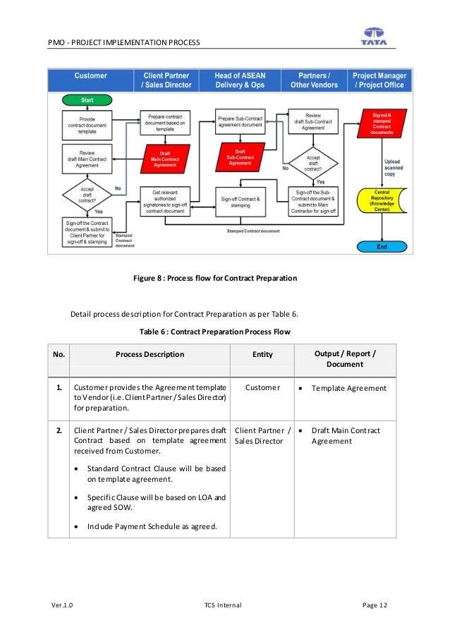 Handover process template 3775892 - hitori49.info