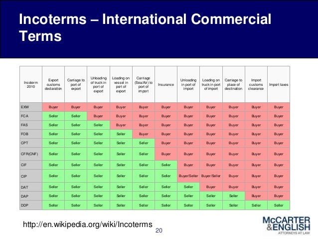 Know Your Incoterms An Overview