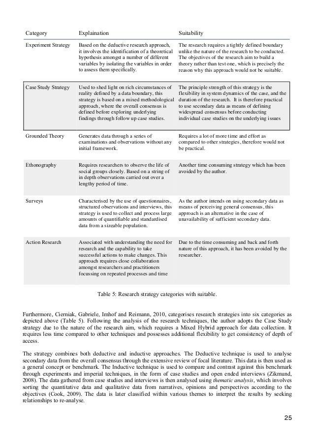 Dissertation msc management