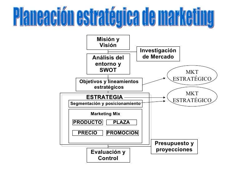 Misión y Visión Investigación de Mercado Análisis del entorno y SWOT Objetivos y lineamientos estratégicos ESTRATEGIA Segm...