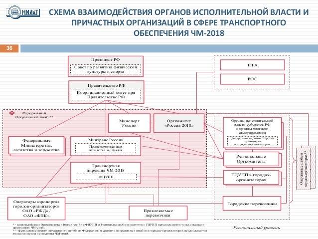 ОАО «РЖД» / ОАО «ФПК»
