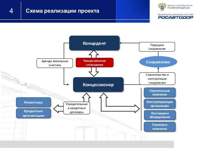 4 Схема реализации проекта