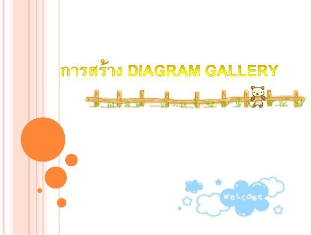 การสร้าง Diagram gallery - คลิกเมนู Insert เลือก Diagram หรือคลิกเมาส์เลือก ไอคอน diagram จากแถบเครื่อง มือ Drawing - จะปร...