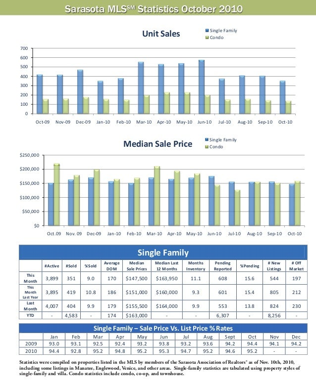 Sarasota MLSSM Statistics October 2010 Statistics were compiled on properties listed in the MLS by members of the Sarasota...