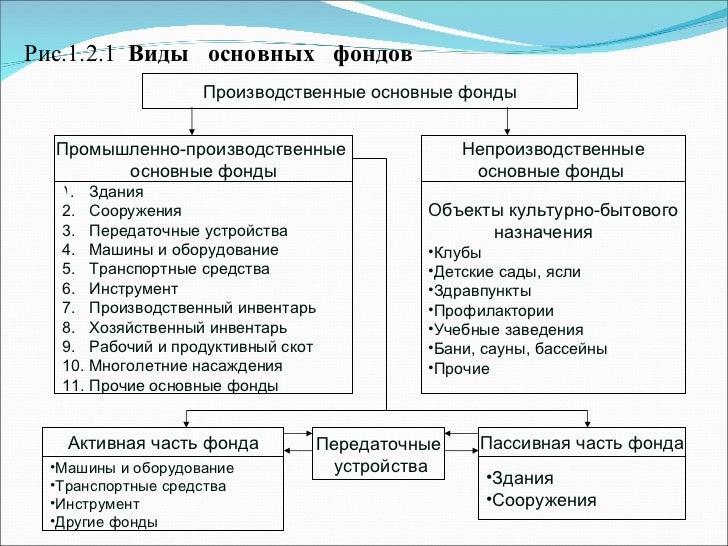 Производственные основные