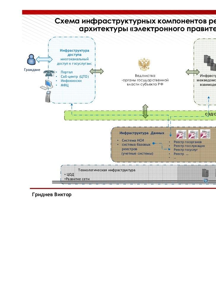 МФЦ власти субъекта РФ