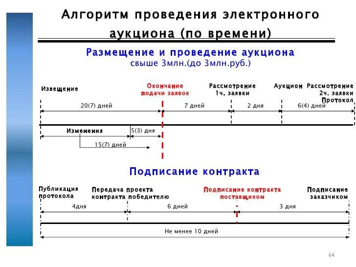 каждого извещение по по 44 фз пример каталоге
