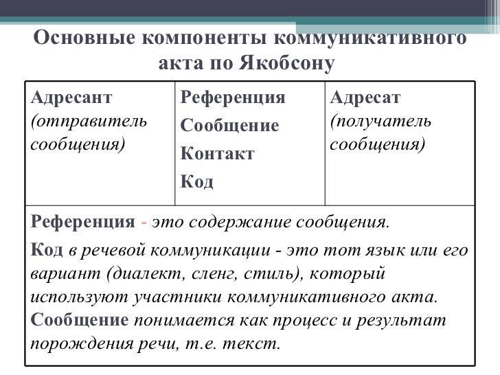Код в речевой коммуникации