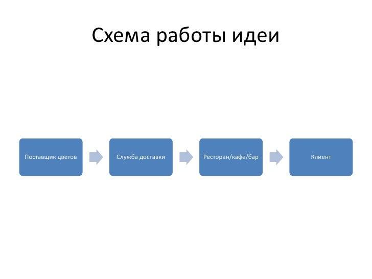 Схема работы идеиПоставщик