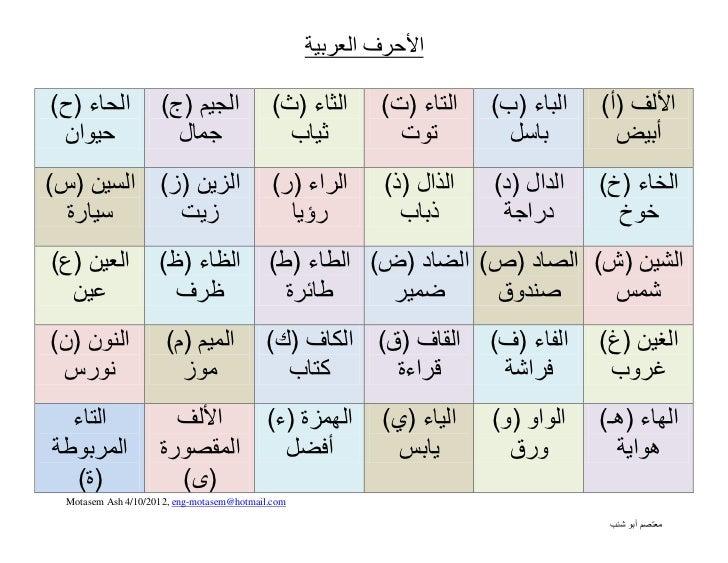 الحروف العربية arabic alphabit