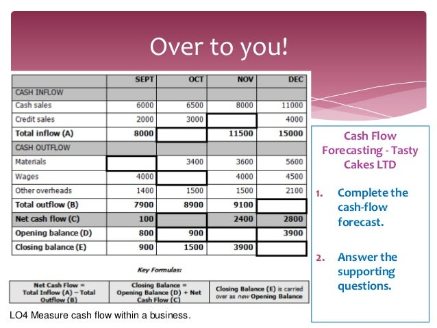 what is a cash flow forecast