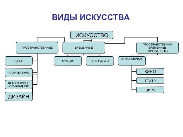 Характеристика основных видов дизайна