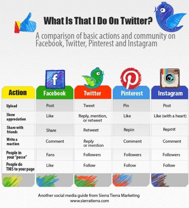 Social Media Language Survival Guide