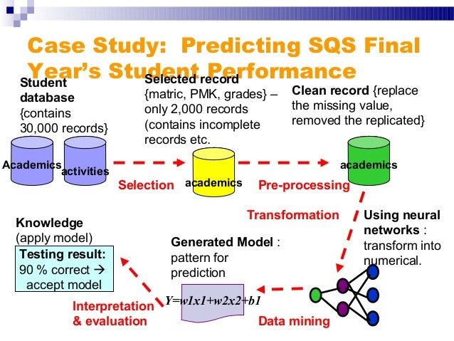 case study concepts related to data mining