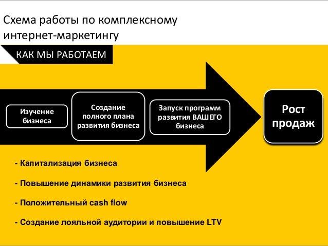 плана развития бизнеса