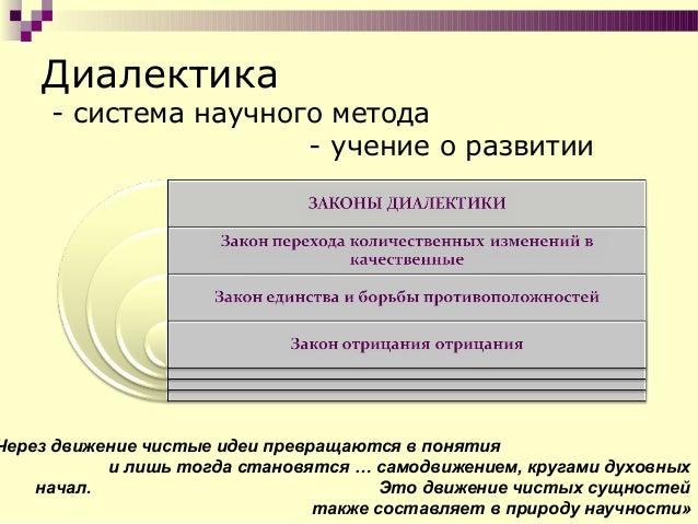 17. Схема диалектического