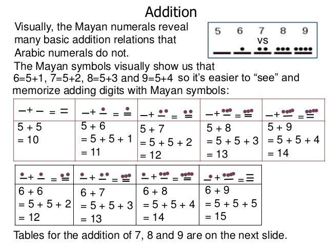 Mayan Math Exercises an introduction to the study of maya – Mayan Math Worksheets