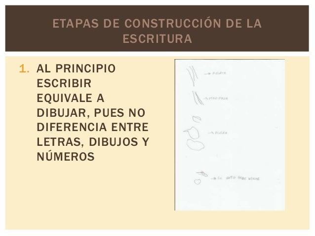 ETAPAS DE CONSTRUCCIÓN DE LA ESCRITURA 1. AL PRINCIPIO ESCRIBIR EQUIVALE A DIBUJAR, PUES NO DIFERENCIA ENTRE LETRAS, DIBUJ...