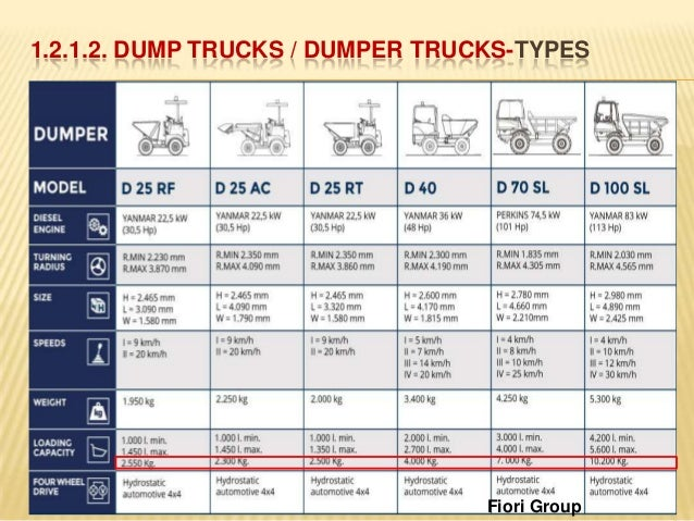 1 2 1 Dumpers