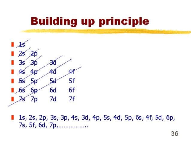1 4 Atomic Structure Part1