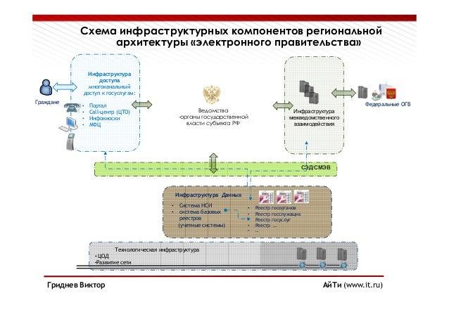 Состав правительства рф 2013 схема