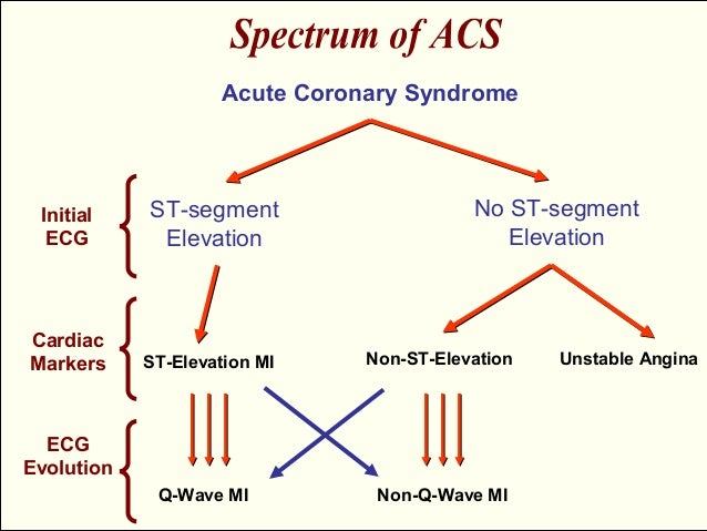 management of acute coronary syndrome Acute coronary syndrome (acs) refers to a spectrum of clinical presentations ranging from those for st-segment elevation myocardial infarction (stemi) to presentations found in non–st-segment elevation myocardial infarction (nstemi) or in.