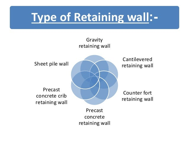 Pictures Of Types Of Precast Walls : Retaining walls ppt
