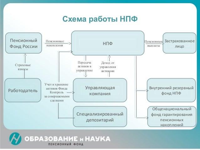 Схема работы НПФ НПФ