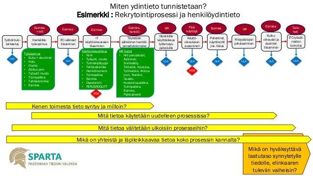 http://image.slidesharecdn.com/1-141205025827-conversion-gate01/95/1-ydintieto-mdm-perusksitteet-11-638.jpg?cb=1417750729