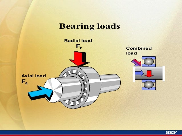 what is axial load and radial load