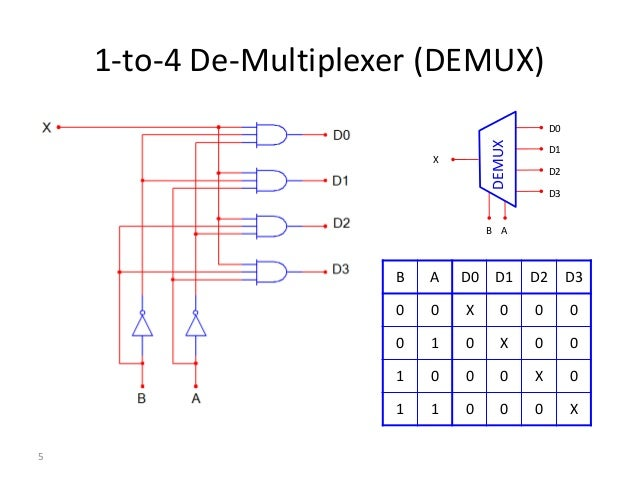 1 for 1 to 4 demux truth table