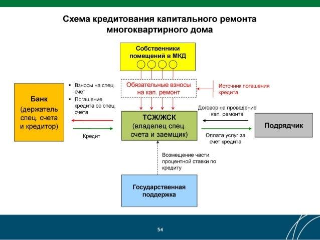 СЧеТ На кап. ремонт кредита
